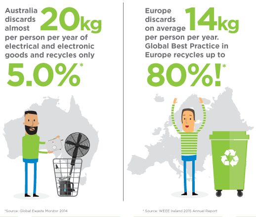 What is e-waste and why is it so important?