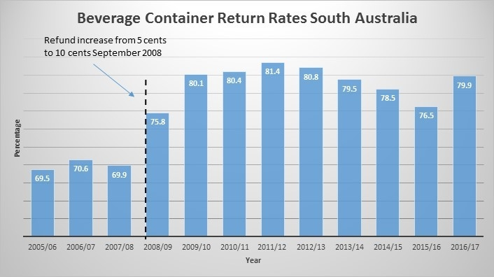 Beverage container return rates SA.jpg