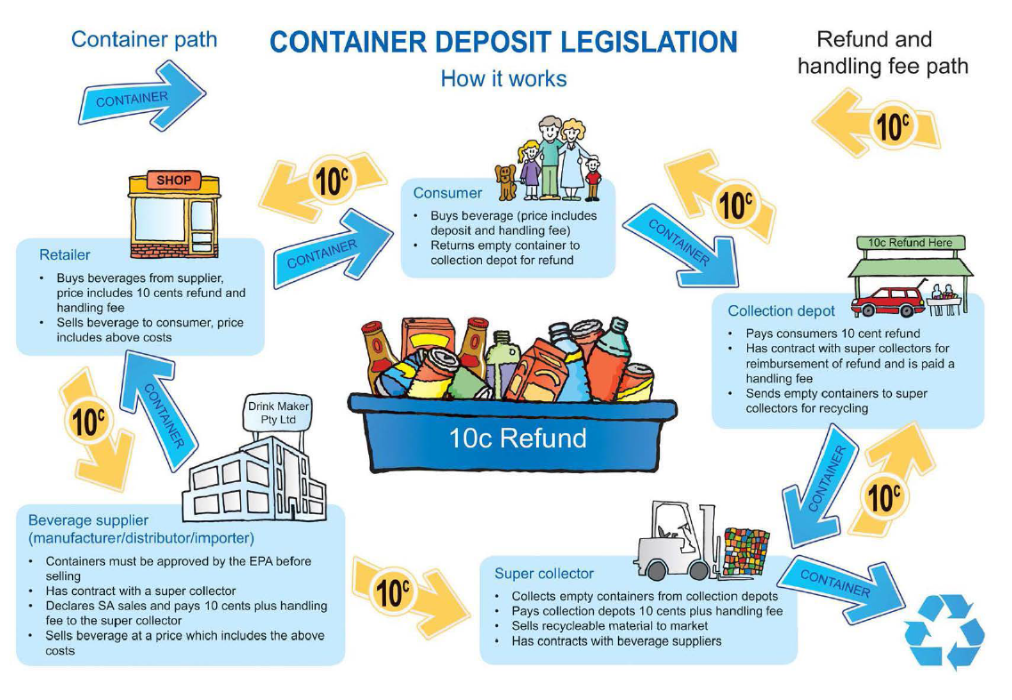 Why Are We Not Taking Advantage Of Our Container Deposit