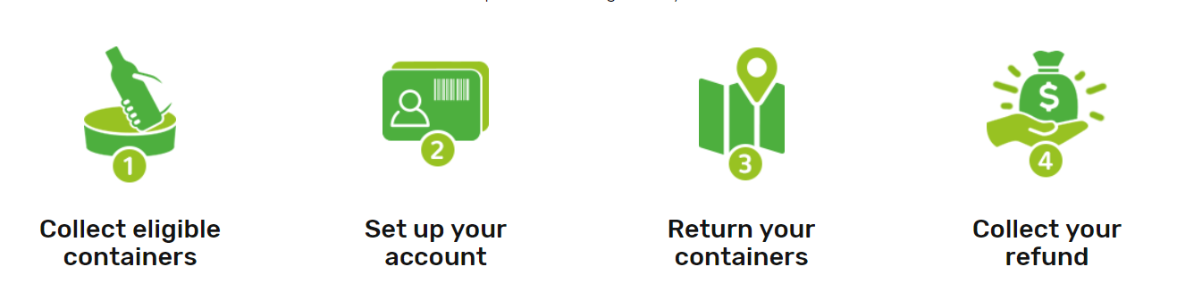 Queensland Container Refund System.png